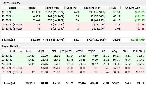 PokerTracker Stats Display